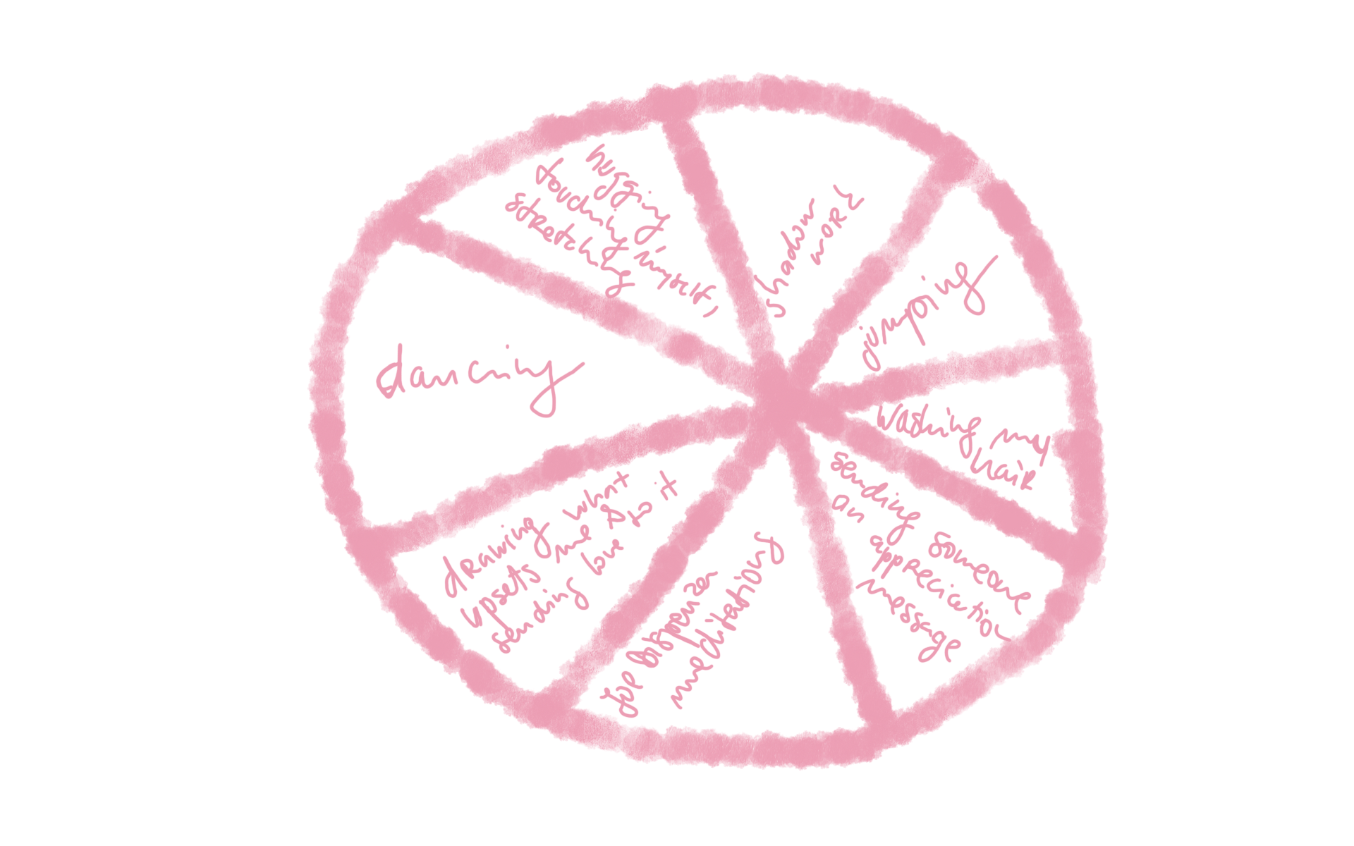 self love pie chart